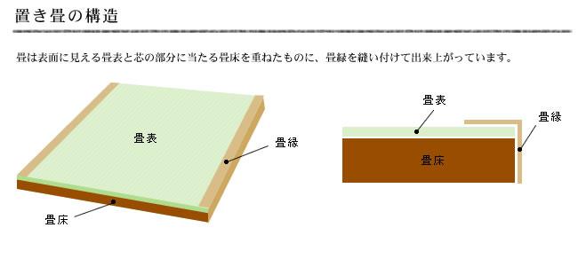 置き畳のはなし_09